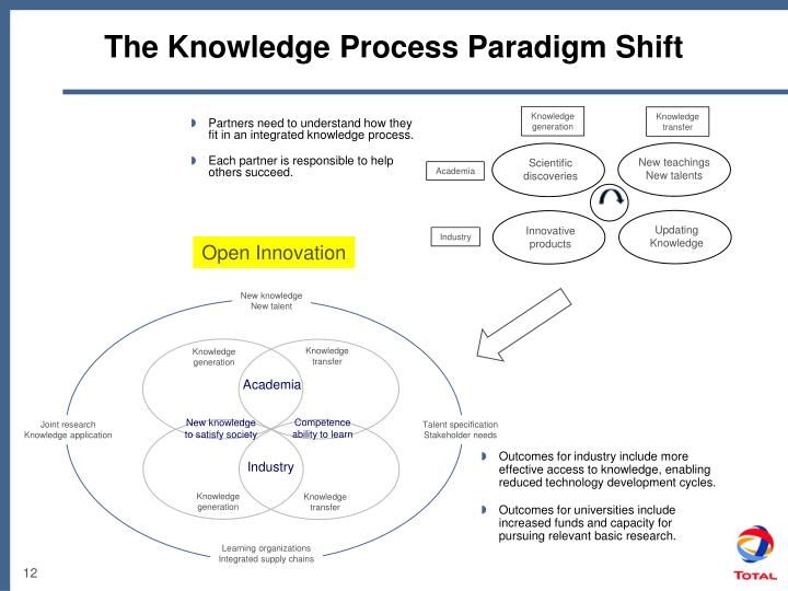 Partners need to understand how they fit in an integrated knowledge process.