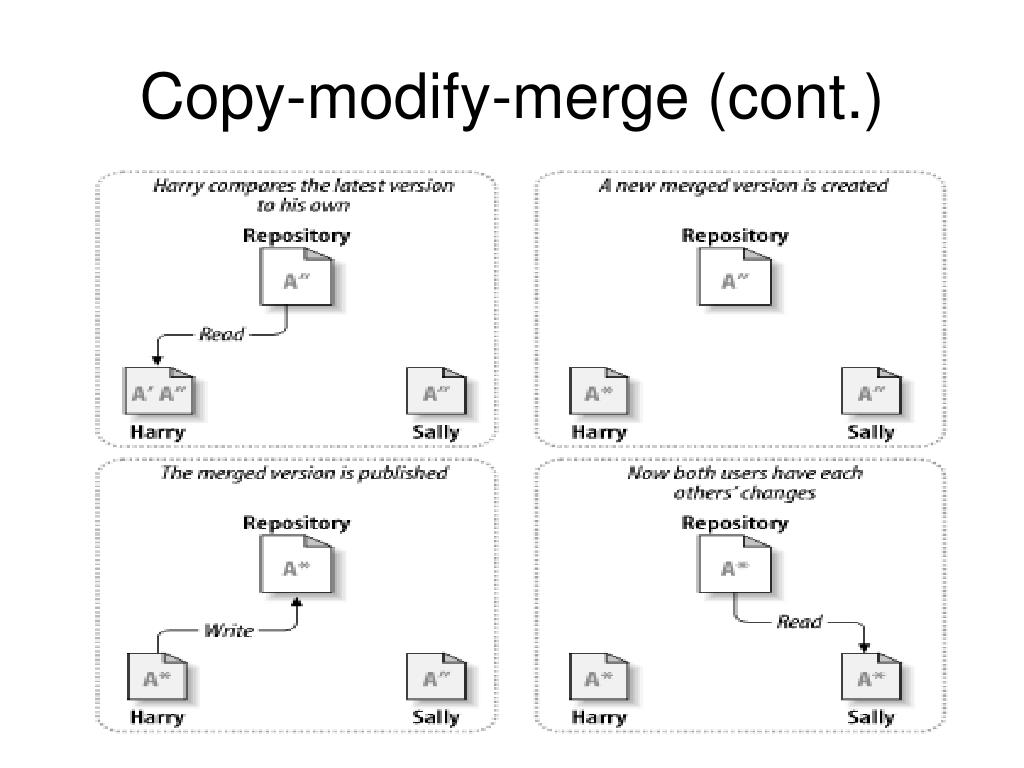 Copy-modify-merge (cont.)