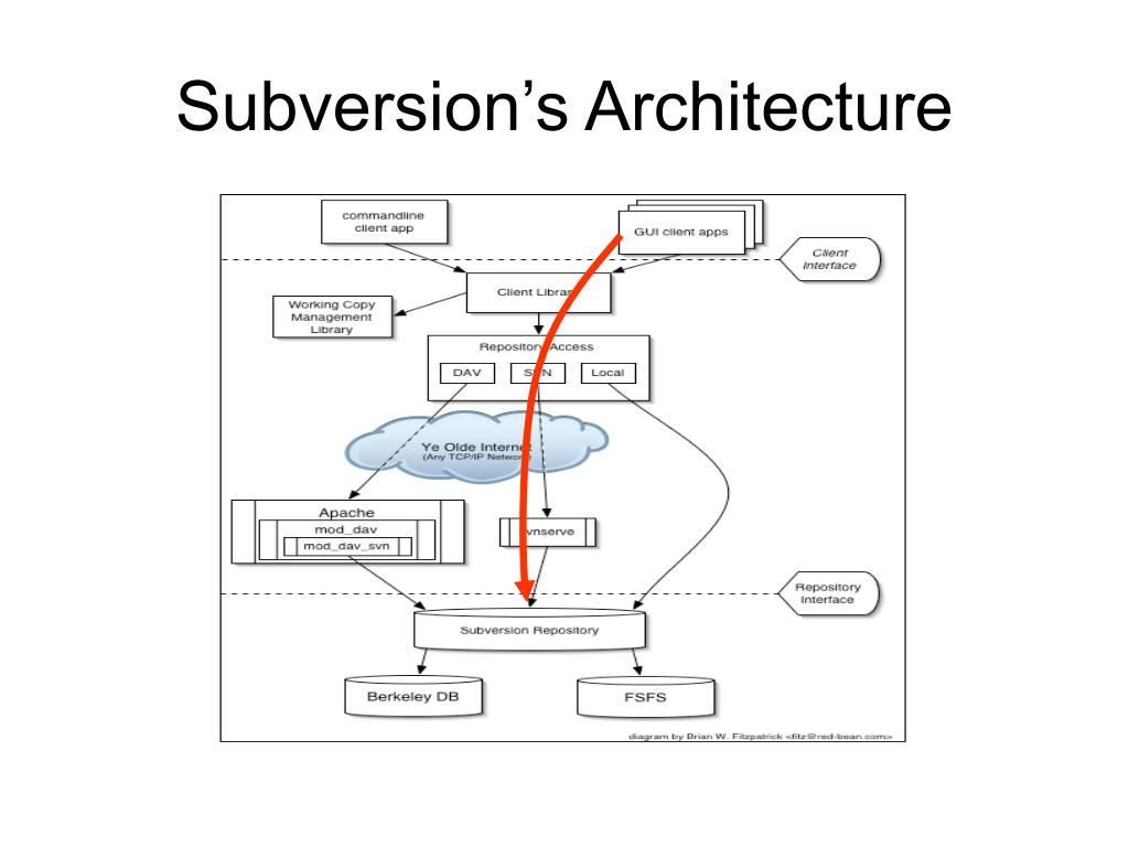 Subversion's Architecture