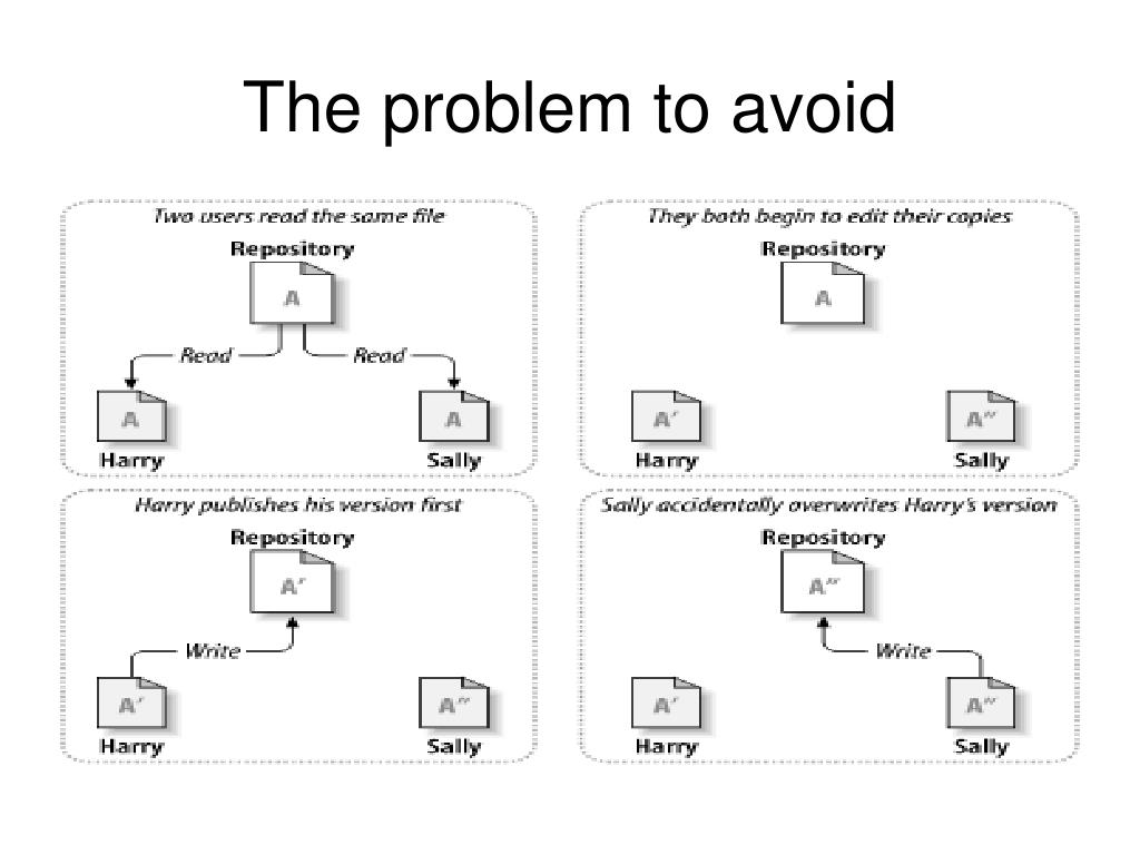 The problem to avoid