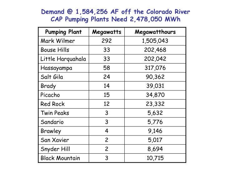 Demand @ 1,584,256 AF off the Colorado River