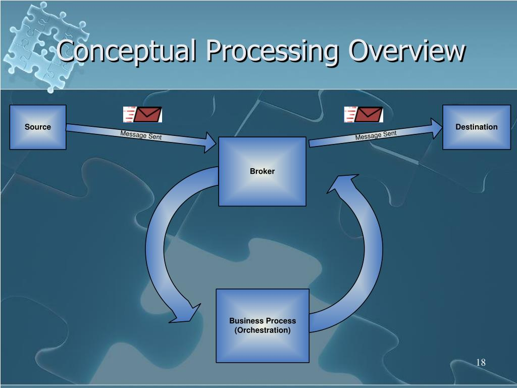 Conceptual Processing Overview