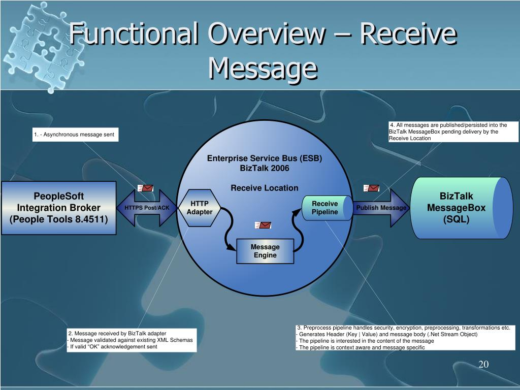 Functional Overview – Receive Message