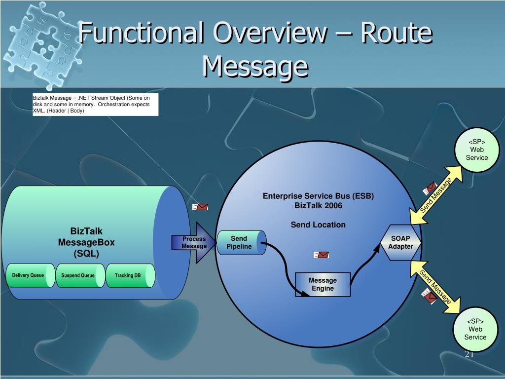 Functional Overview – Route Message
