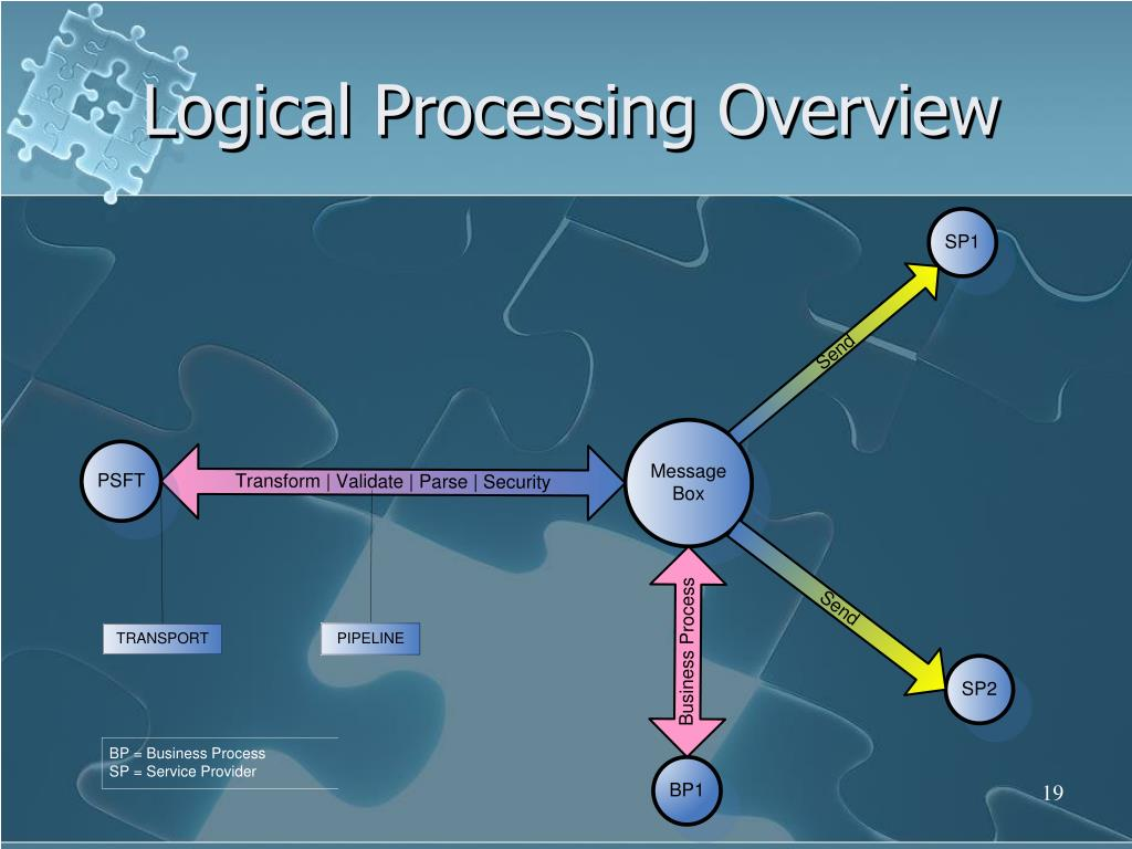 Logical Processing Overview