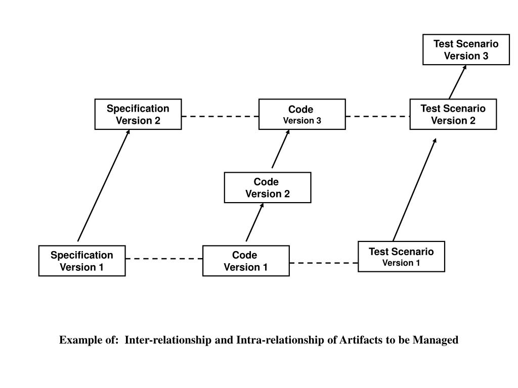 Example of:  Inter-relationship and Intra-relationship of Artifacts to be Managed
