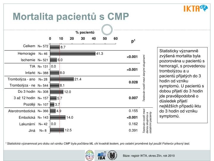 Mortalita pacientů s CMP