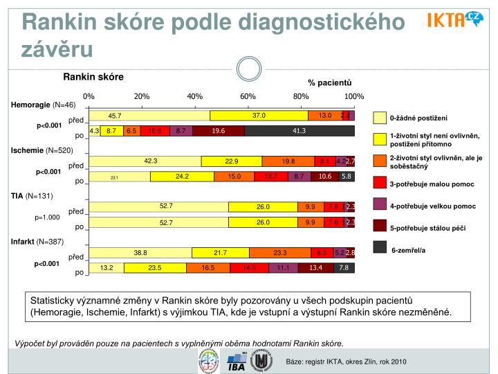 Rankin skóre podle diagnostického závěru