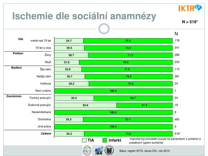 Ischemie dle sociální anamnézy