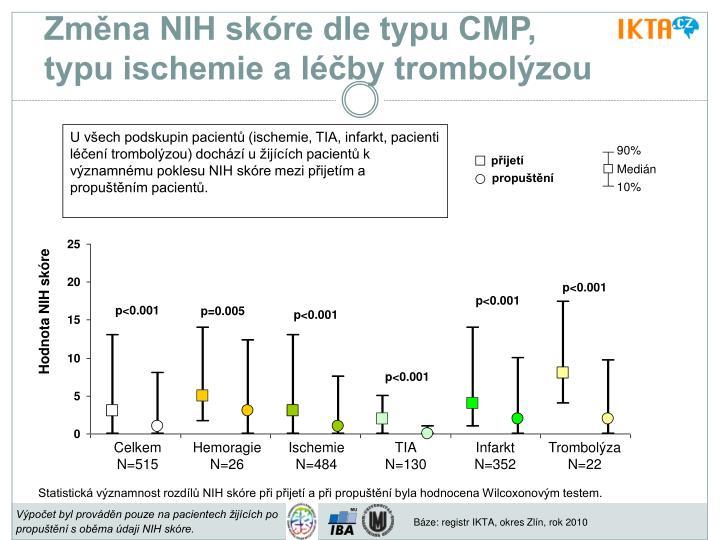 Změna NIH skóre dle typu CMP,