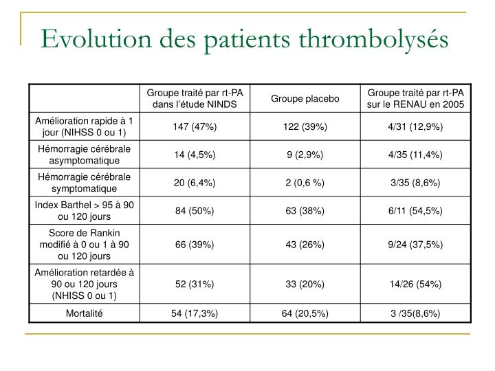 Evolution des patients thrombolysés