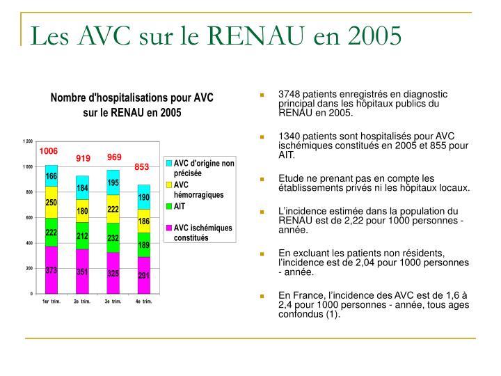 Les AVC sur le RENAU en 2005
