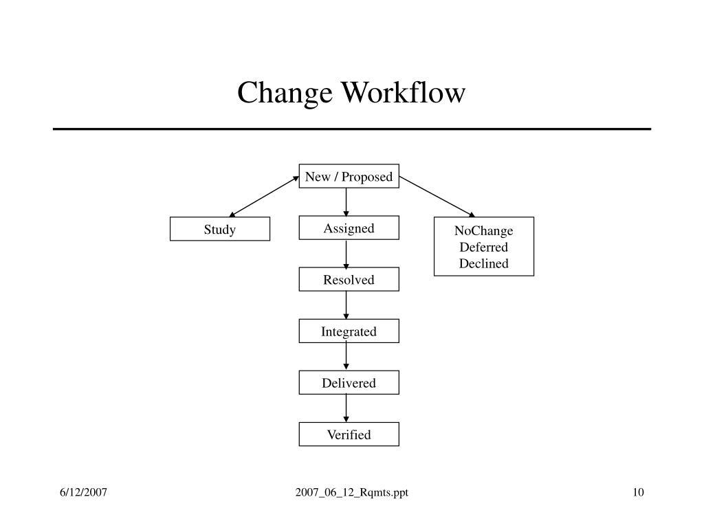 Change Workflow