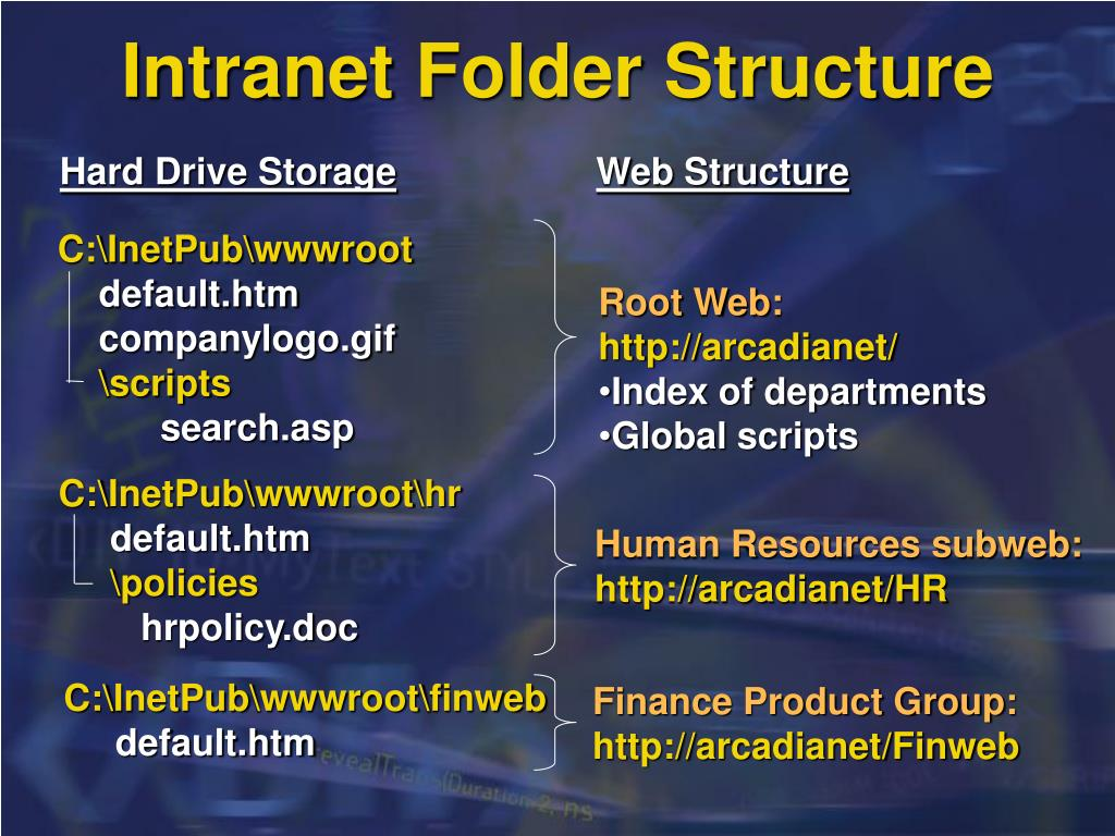 Intranet Folder Structure
