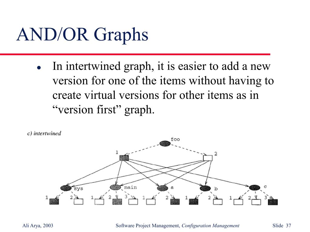 AND/OR Graphs