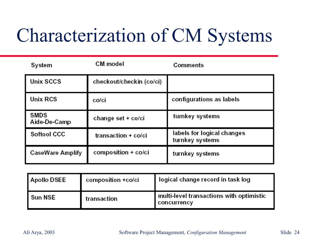 Characterization of CM Systems