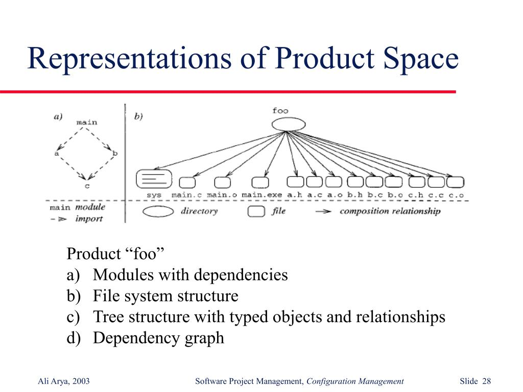 Representations of Product Space