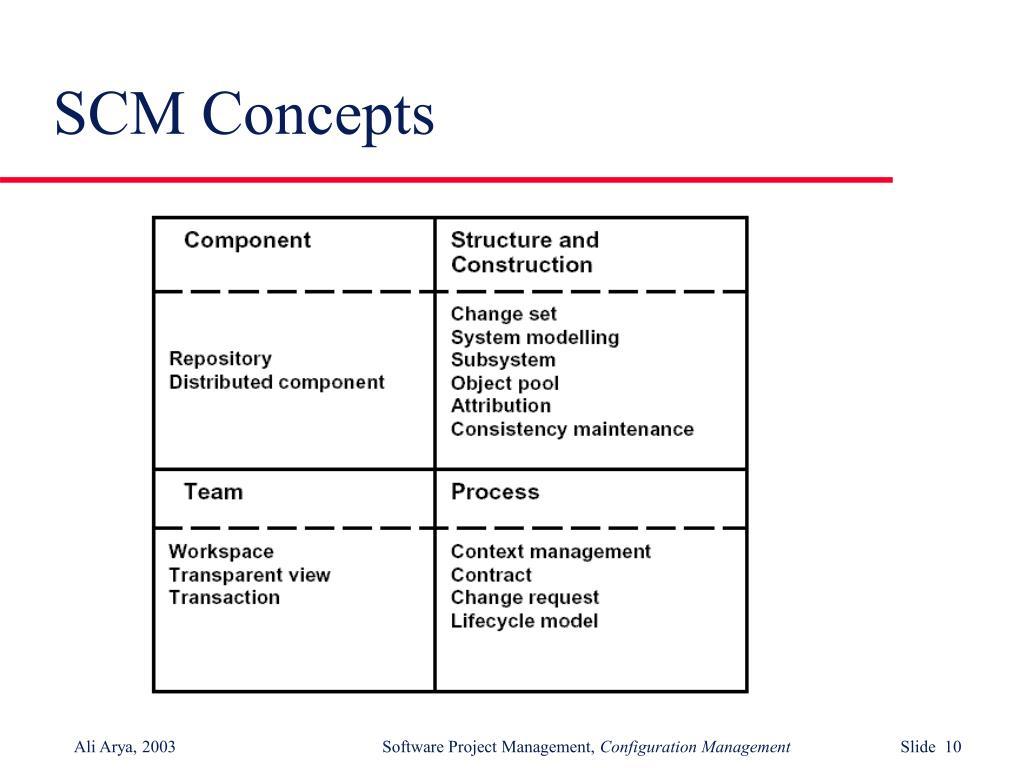 SCM Concepts