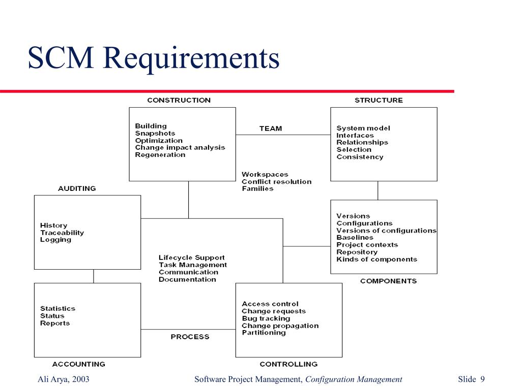 SCM Requirements