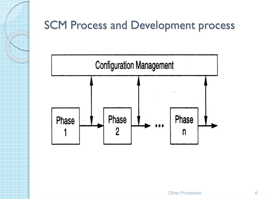 SCM Process and Development process