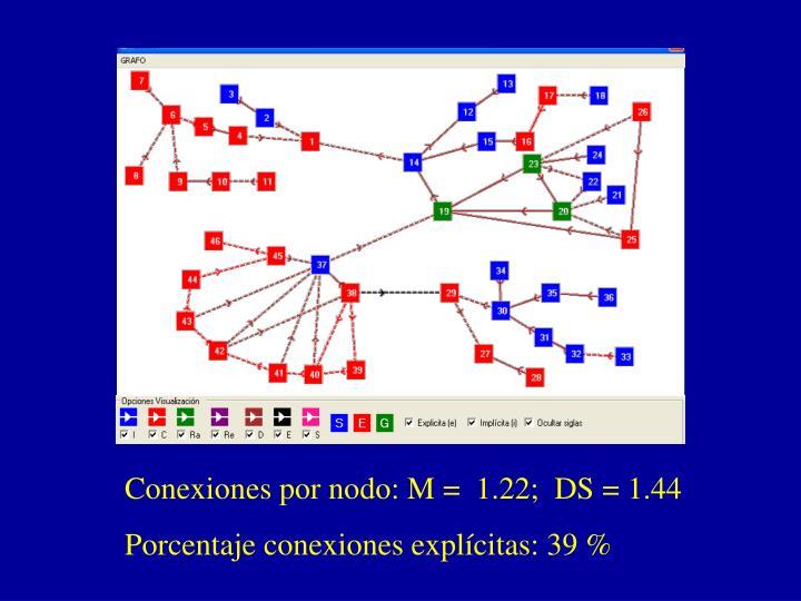 Conexiones por nodo: M =  1.22;  DS = 1.44