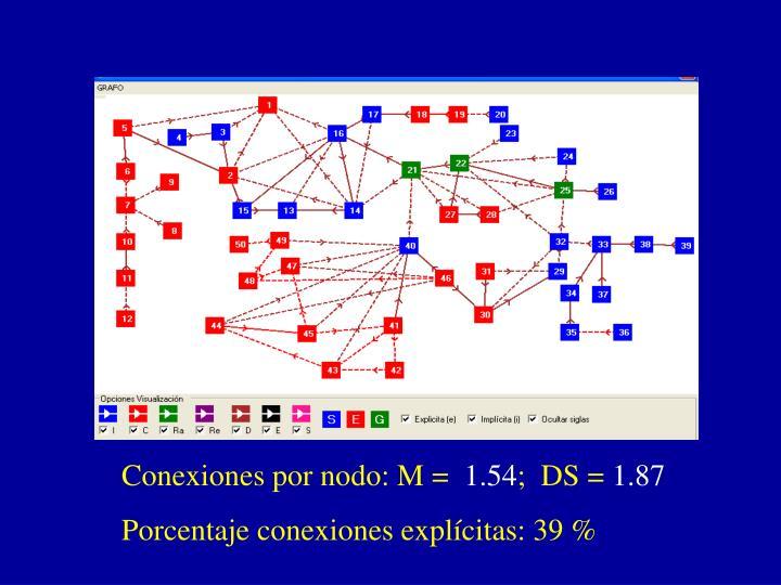 Conexiones por nodo: M =
