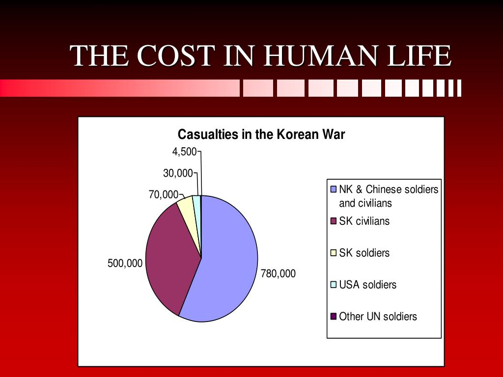 THE COST IN HUMAN LIFE
