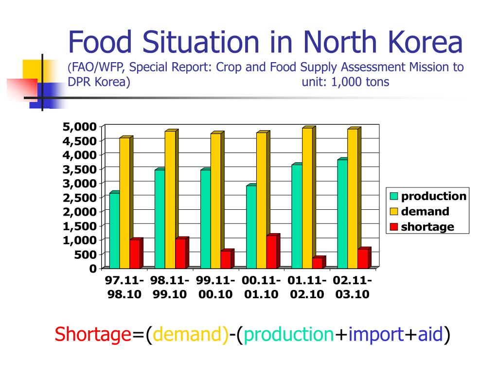 Food Situation in North Korea