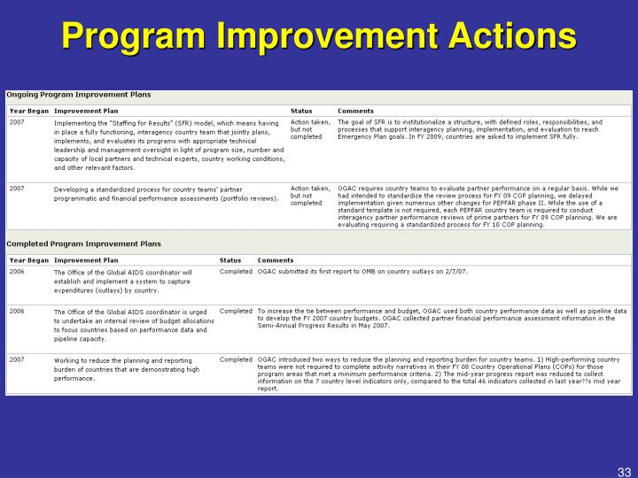 Program Improvement Actions