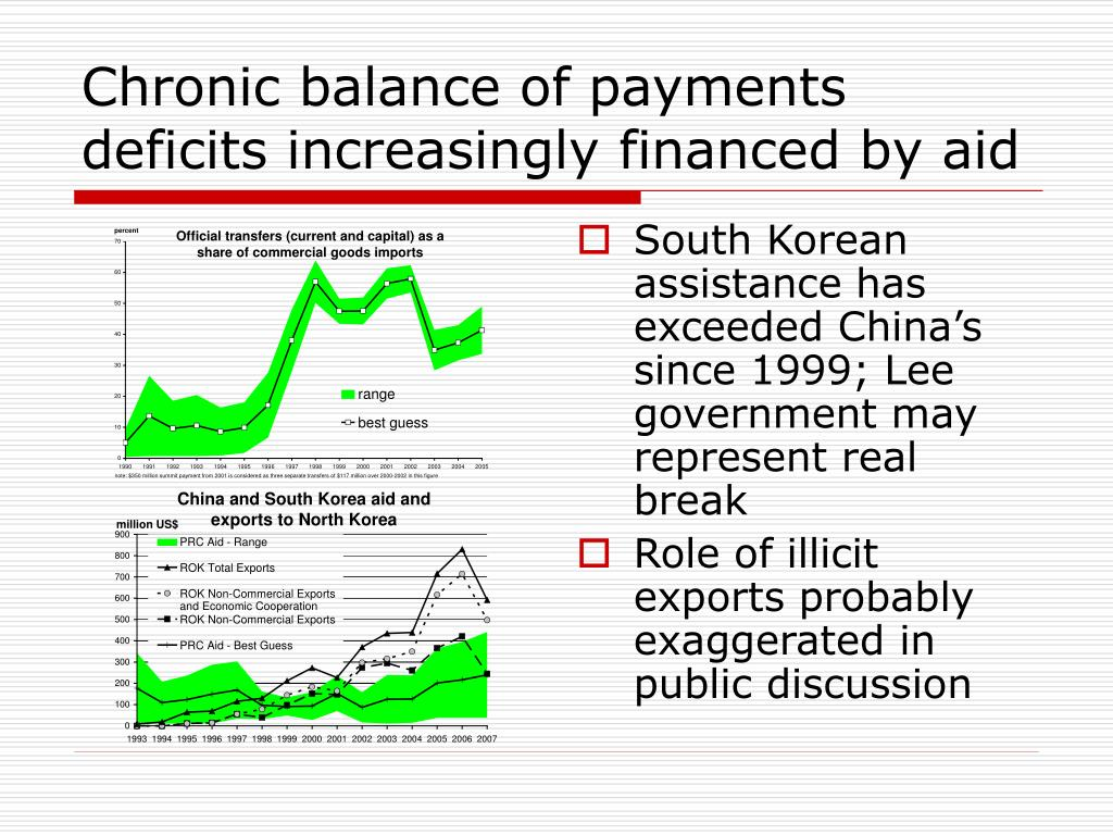 Chronic balance of payments deficits increasingly financed by aid