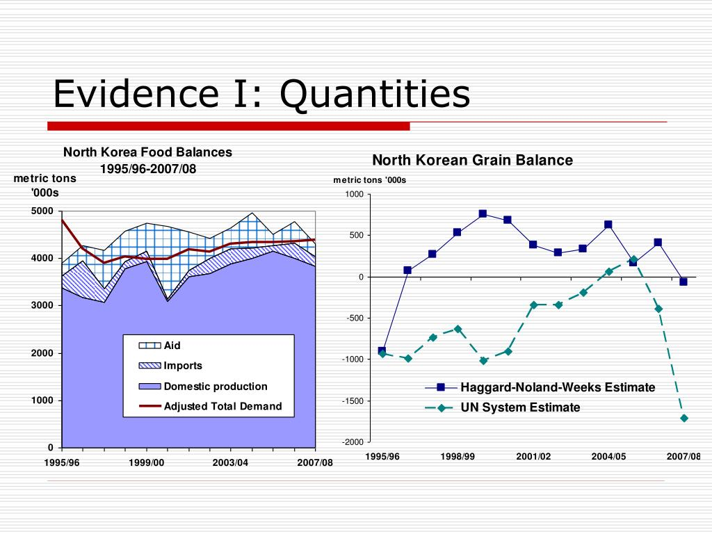 Evidence I: Quantities