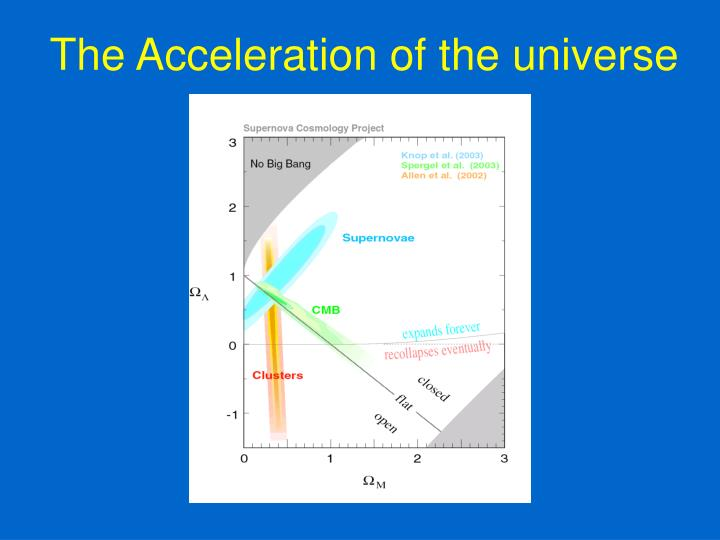 The acceleration of the universe1