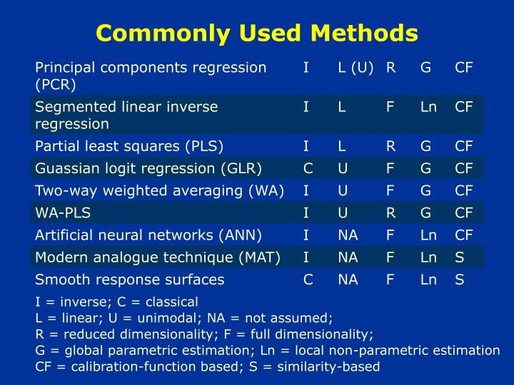 Commonly Used Methods