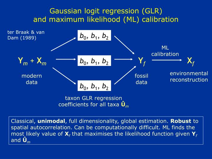 Gaussian logit regression (GLR)