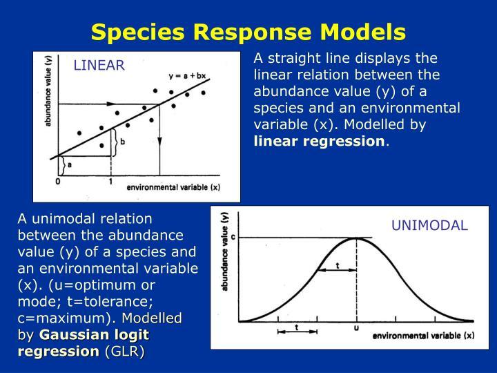 Species Response Models
