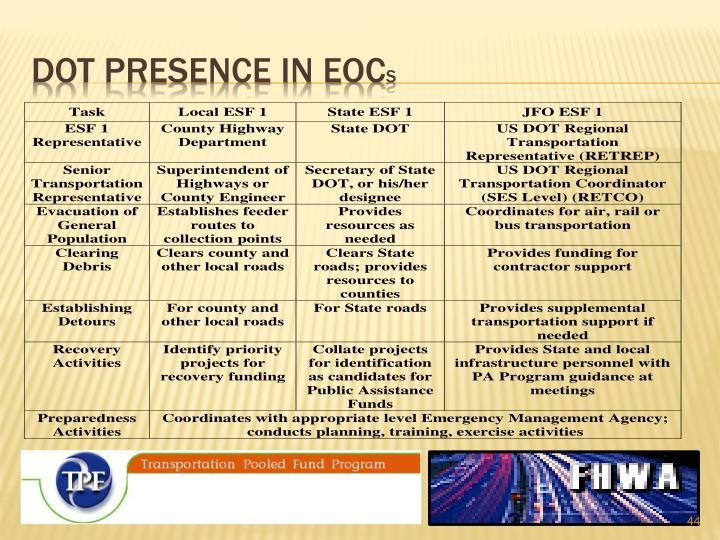 dot presence in EOC
