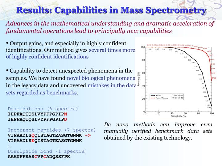Results: Capabilities in Mass Spectrometry