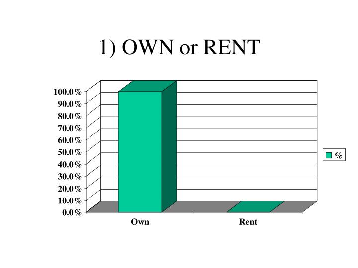 1) OWN or RENT