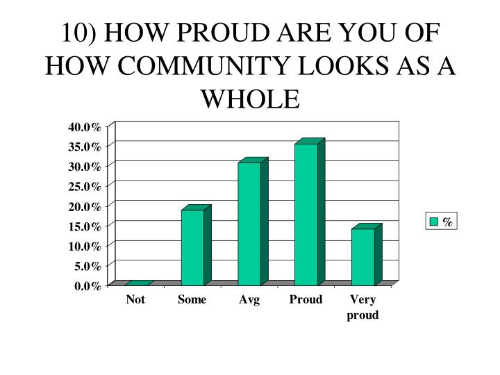 10) HOW PROUD ARE YOU OF HOW COMMUNITY LOOKS AS A WHOLE