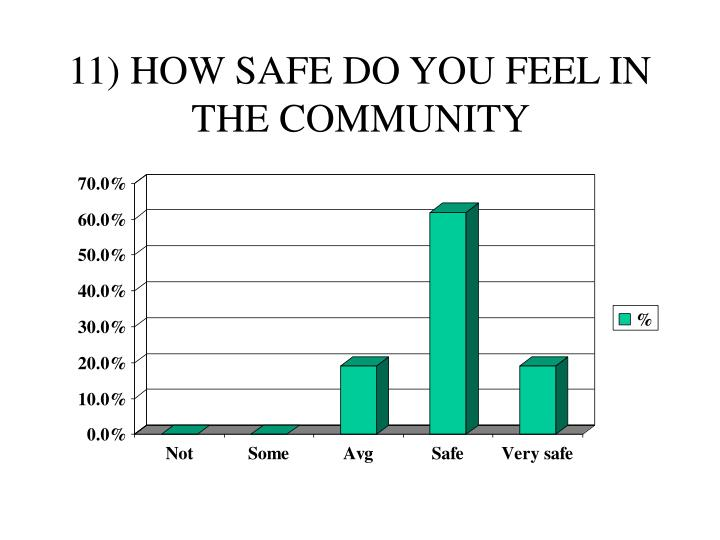 11) HOW SAFE DO YOU FEEL IN THE COMMUNITY