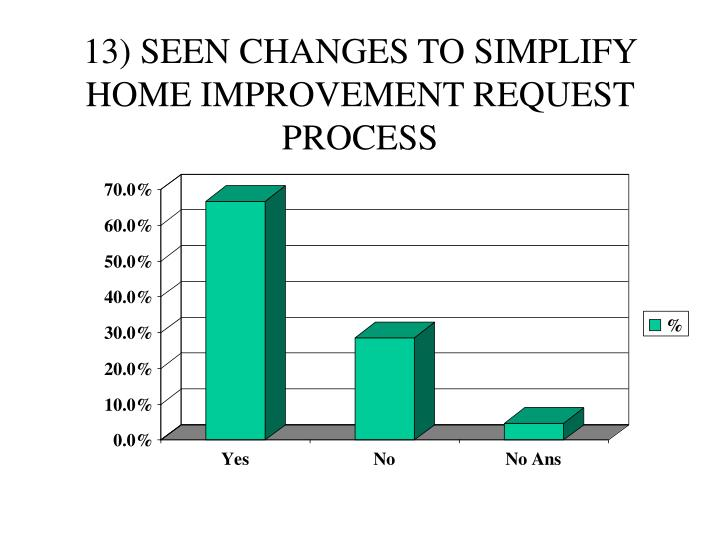 13) SEEN CHANGES TO SIMPLIFY HOME IMPROVEMENT REQUEST PROCESS
