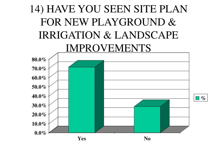 14) HAVE YOU SEEN SITE PLAN FOR NEW PLAYGROUND & IRRIGATION & LANDSCAPE IMPROVEMENTS