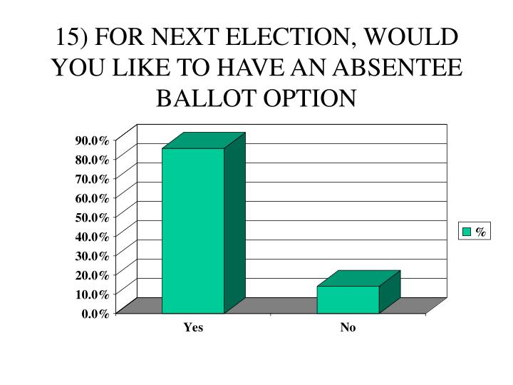15) FOR NEXT ELECTION, WOULD YOU LIKE TO HAVE AN ABSENTEE BALLOT OPTION