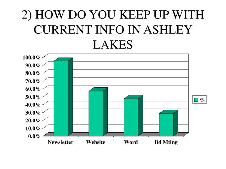 2) HOW DO YOU KEEP UP WITH CURRENT INFO IN ASHLEY LAKES