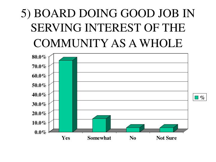 5) BOARD DOING GOOD JOB IN SERVING INTEREST OF THE  COMMUNITY AS A WHOLE
