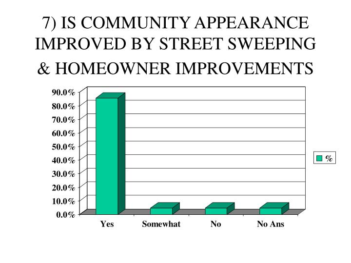 7) IS COMMUNITY APPEARANCE IMPROVED BY STREET SWEEPING & HOMEOWNER IMPROVEMENTS