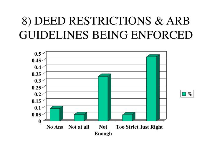 8) DEED RESTRICTIONS & ARB GUIDELINES BEING ENFORCED