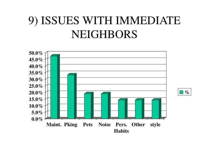 9) ISSUES WITH IMMEDIATE NEIGHBORS
