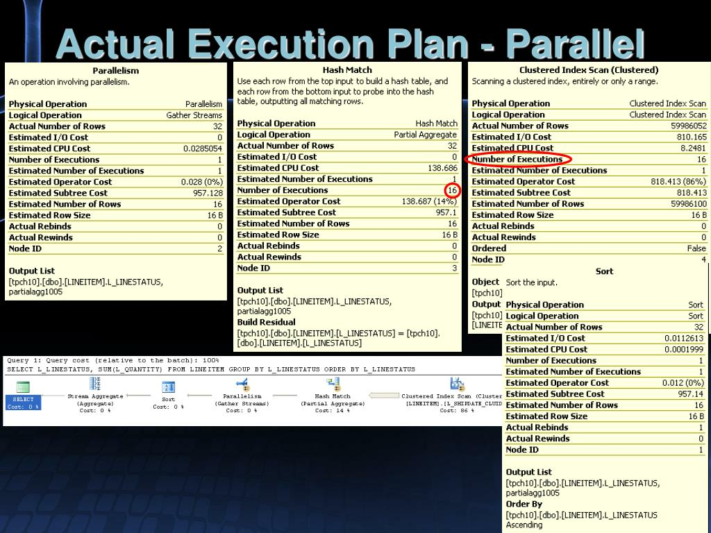 Actual Execution Plan - Parallel