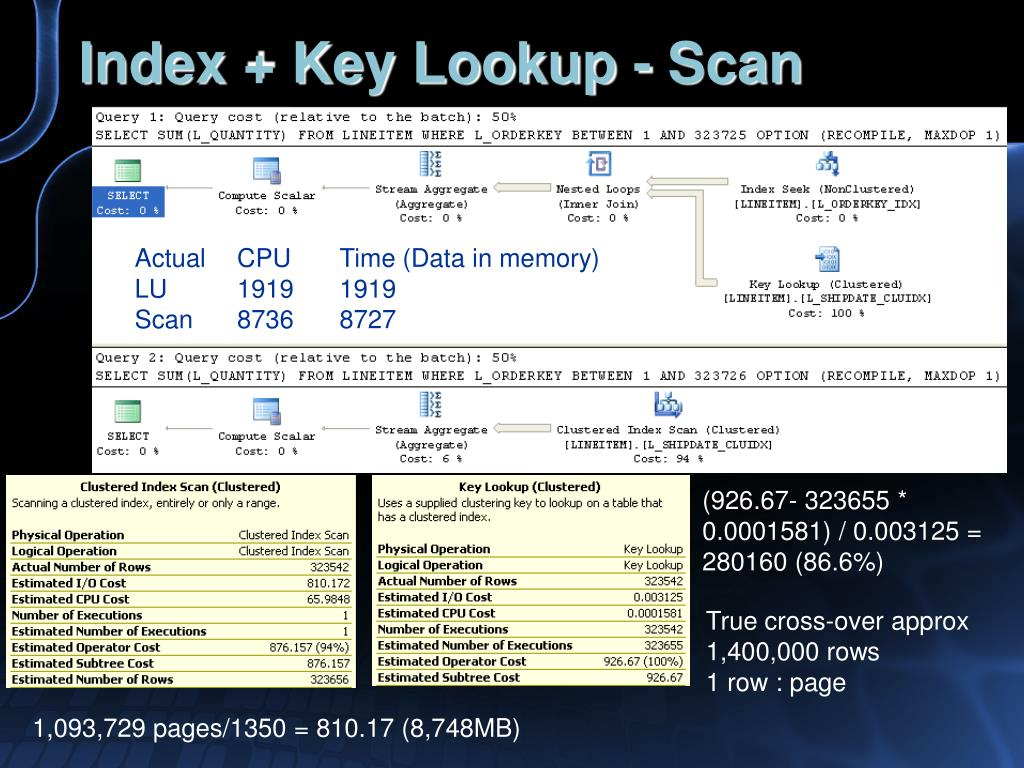 Index + Key Lookup - Scan